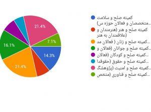 میزان علاقه مندی صلح دوستان به کمیته های تخصصی انجمن مطالعات بین الملل صلح افغانستان